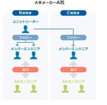 エンジニアガイドのユニット制度